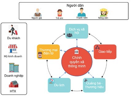 Smart Commune Model - Digital transformation for rural economic development - Ảnh 2.