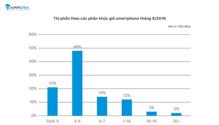Gần 70% smartphone chính hãng tại Việt Nam có giá dưới 5 triệu - Ảnh 2.