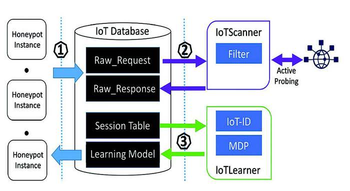 Ứng dụng Honeypot trong bảo mật thiết bị IoT  - Ảnh 4.