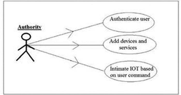 Thết kế giao thức an toàn cho môi trường IoT - Ảnh 2.