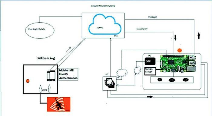 Thết kế giao thức an toàn cho môi trường IoT - Ảnh 3.