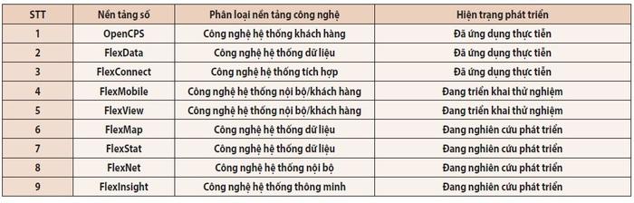 """Giải pháp tích hợp nền tảng công nghệ chuyển đổi số """"Make in Vietnam"""" dựa trên phần mềm nguồn mở - Ảnh 3."""
