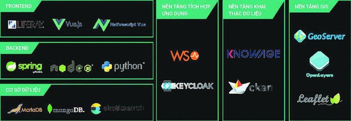 """Giải pháp tích hợp nền tảng công nghệ chuyển đổi số """"Make in Vietnam"""" dựa trên phần mềm nguồn mở - Ảnh 4."""