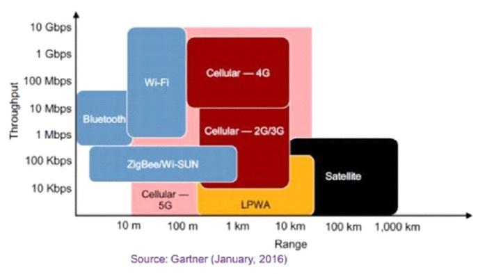 Những đánh giá thực tiễn và khung triển khai để thực hiện thành công các dự án IoT - Ảnh 2.