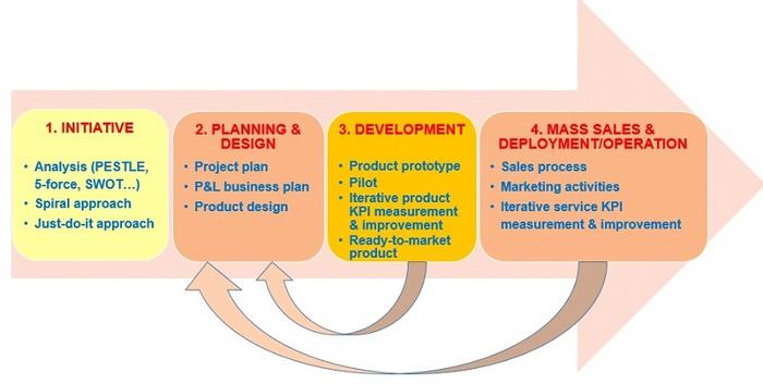 Những đánh giá thực tiễn và khung triển khai để thực hiện thành công các dự án IoT - Ảnh 5.