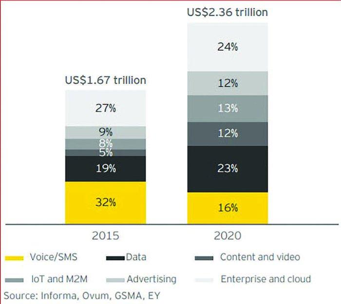 Năm 2020: Chuyển đổi số trong lĩnh vực viễn thông?  - Ảnh 1.