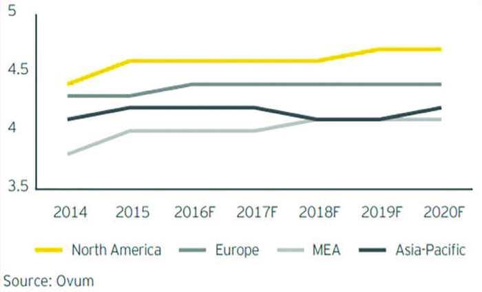 Năm 2020: Chuyển đổi số trong lĩnh vực viễn thông?  - Ảnh 3.