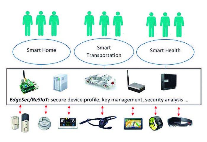 Bảo mật cho kiến trúc IoT dựa trên điện toán biên  - Ảnh 3.