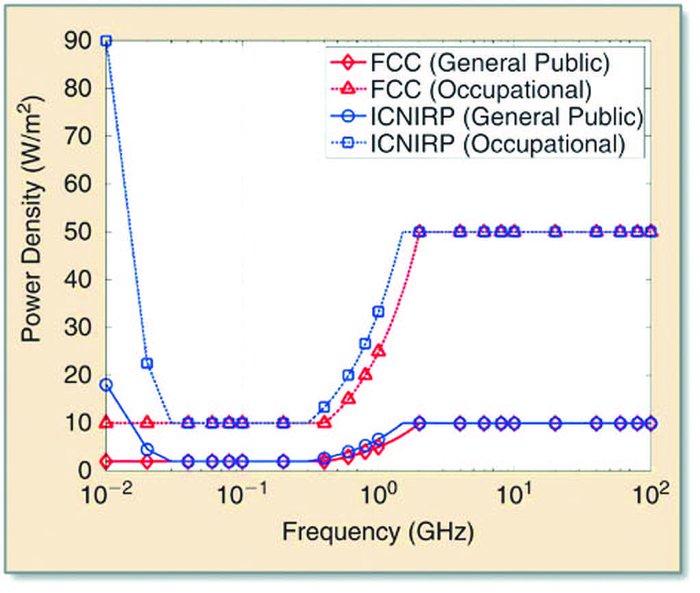 Liệu sóng milimet của mạng 5G có nguy hiểm  - Ảnh 2.