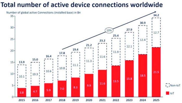 An toàn thông tin trong IoT trên thế giới và Việt Nam - Ảnh 1.