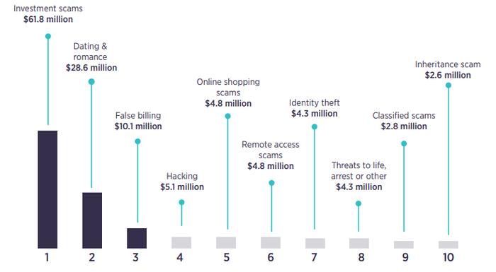 Chính phủ Úc đầu tư lớn để tăng cường an ninh mạng  - Ảnh 2.
