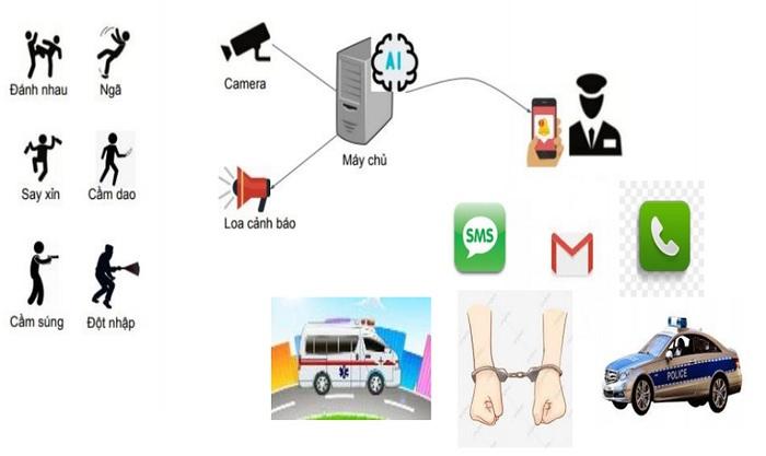 """AI  Smart  Warning: sản  phẩm  """"Make  in  Vietnam"""" đầu  tiên về nhận diện hành động qua camera - Ảnh 1."""