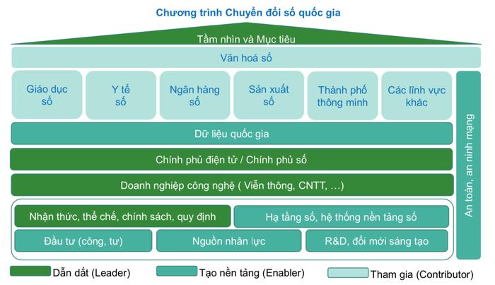 Công thức của chuyển đổi số của Việt Nam là gì - Ảnh 2.
