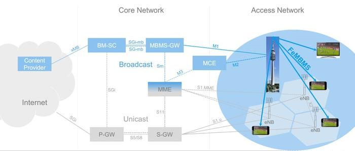 Công nghệ truyền hình qua mạng 5G: Fembms: Tương lai của truyền hình di động - Ảnh 4.