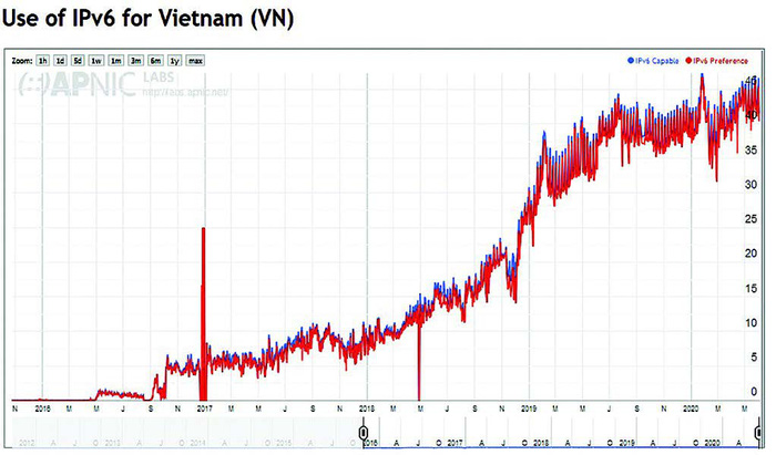 Chuyển đổi IPv6 -Tài nguyên số để xây dựng hạ tầng số, chính phủ số tại Việt Nam  - Ảnh 3.