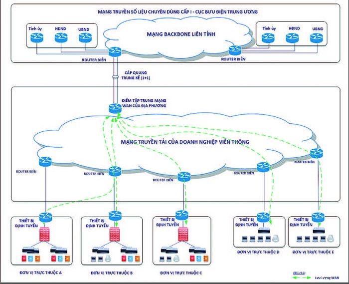 Một số giải pháp phát triển mạng truyền số liệu chuyên dùng phục vụ chính phủ số giai đoạn 2021 - 2025 - Ảnh 3.