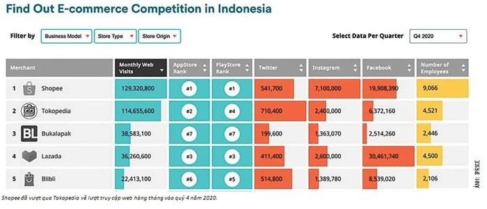 Câu chuyện khởi nghiệp thành công của kỳ lân tỷ đô Indonesia  - Ảnh 3.