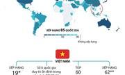 Việt Nam đứng thứ 54 về chất lượng cuộc sống số