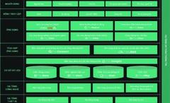 """Giải pháp tích hợp nền tảng công nghệ chuyển đổi số """"Make in Vietnam"""" dựa trên phần mềm nguồn mở"""