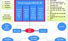 Tổ chức trung gian của thị trường khoa học và công nghệ: Phương hướng và đề xuất mô hình phát triển