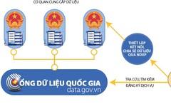 Cổng dữ liệu quốc gia - Nơi hội tụ dữ liệu chính phủ